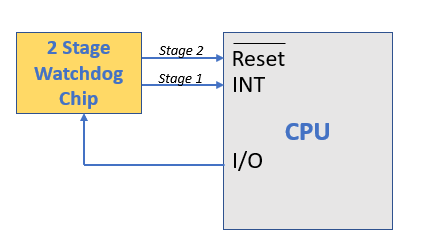 two stage watchdog timer diagram