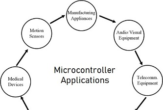 The Ultimate Guide: Microcontroller Applications